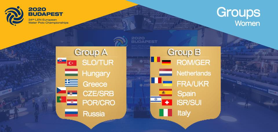 Žreb za Evropsko prvenstvo u Budimpešti 2020.